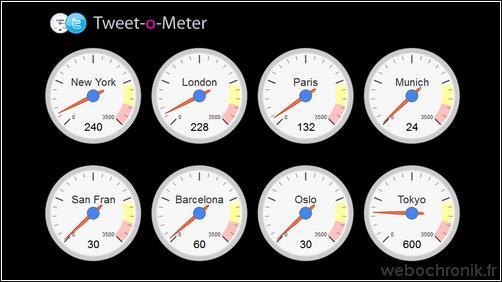 Tweet-o-Meter - Quelles sont les villes du monde qui utilise le plus Twitter